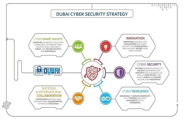 Dubai's ruler launches new cyber security strategy