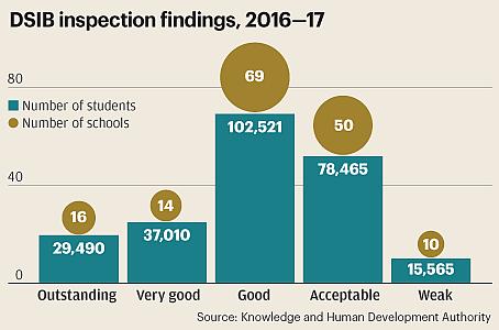 Performance of Dubai private schools improves, report shows